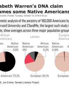 Pop genetic breakdown  also sen elizabeth warren controversy almost every american has  rh geneticliteracyproject
