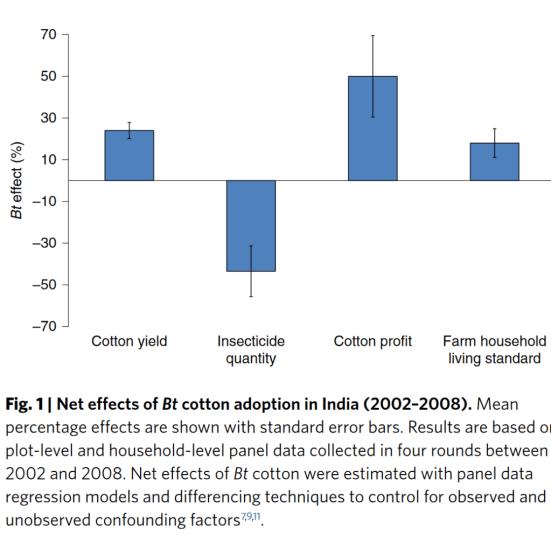 screenshot bt cotton yields and farmers benefits qaim natureplants pdf