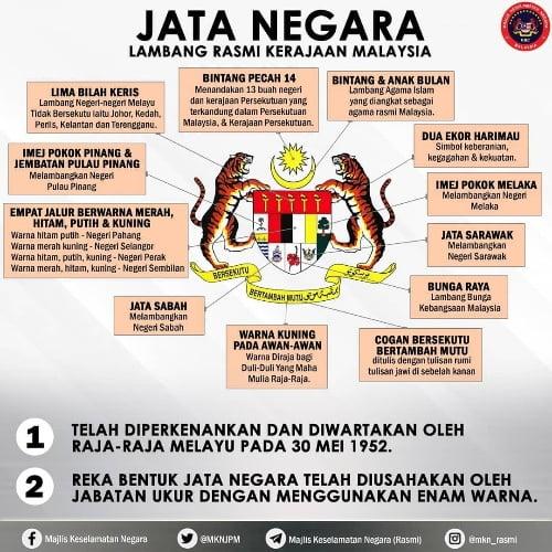 Kronologi Dan Sejarah Jata Negara Malaysia Yang Perlu Dipertahankan Geng Borak