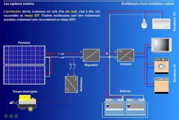Comment convertir l'énergie solaire en électrique en PDF