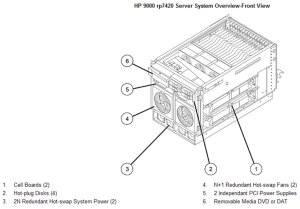 hp 9000 rp7420 Server at Genisys genisyscorp