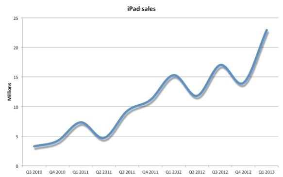 ipad_sales_eng