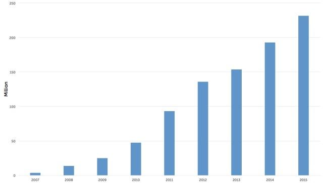 Nombre d'iPhone vendus par année depuis 2007