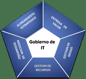 cobit3
