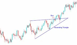 What are Forex Continuation Chart Patterns? - Technical Analysis of the 4  Continuation Chart Patterns - Technical Analysis of Continuation Forex Chart  Patterns