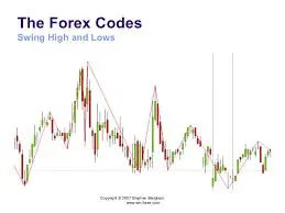 Reading Forex Chart Patterns Part 1
