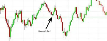 Forex Chart Candlestick Patterns - Super Forex System Free Download