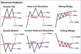 Chart patterns - Elite FX Signals