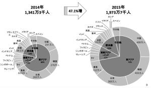 (出典)日本政府観光局資料より(http://www.jnto.go.jp/jpn/statistics/data_info_listing/pdf/160119_monthly.pdf)