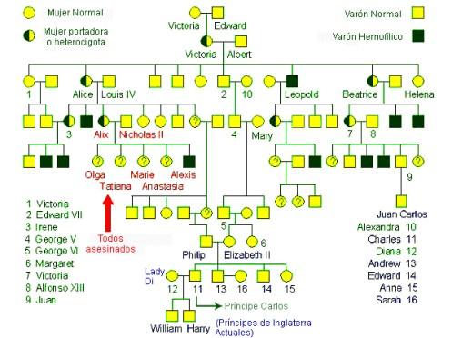 pedigri de la familia real con hemofilia de wwwcarampanguecl1