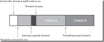 Vitam Post Mortem – Analyzing Deadlocked Schedulers Mini Dump from SQL Server   A posteriori