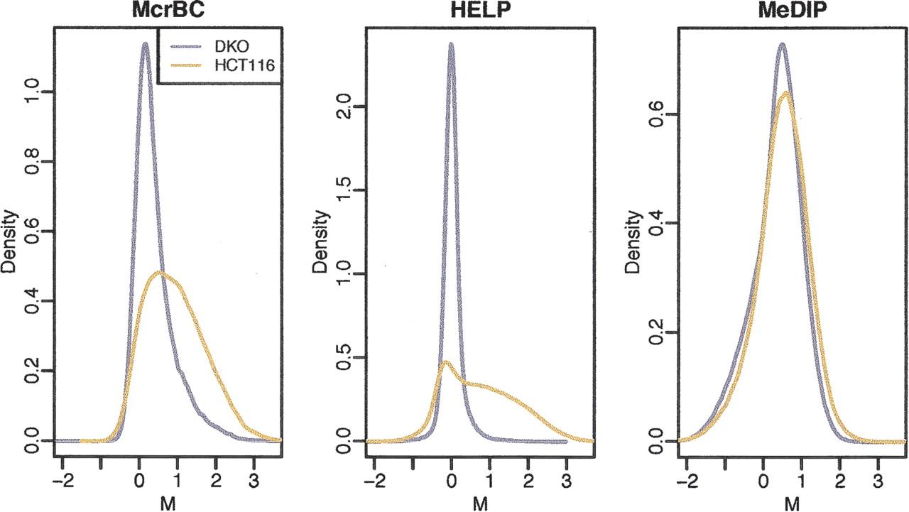 Comprehensive high-throughput arrays for relative