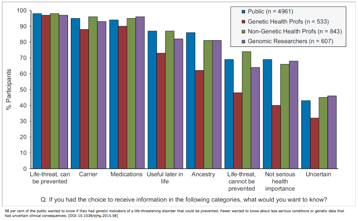 Largest survey of public attitudes shows perceived value of genomic data