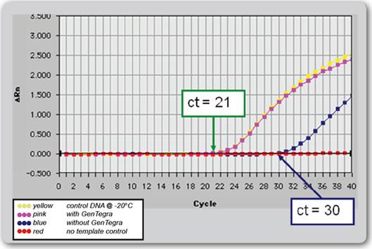 gentegra-graph3
