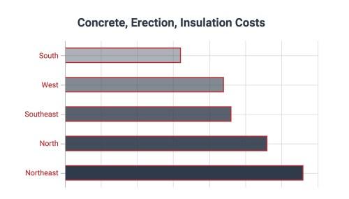 small resolution of metal building construction cost per sqft