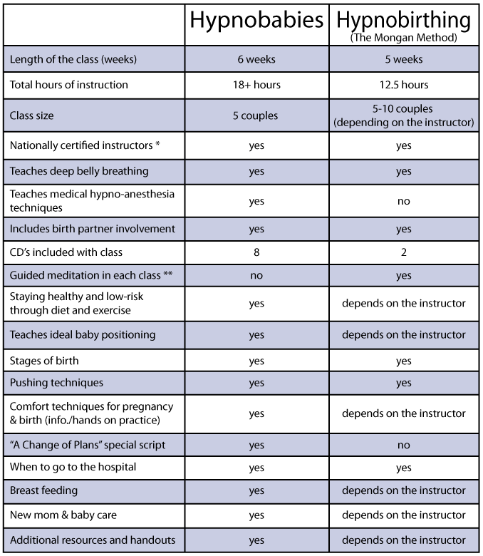 Image Result For Hypnobirthing Vs Hypnobabies