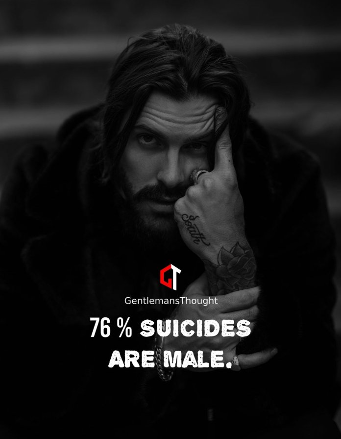 76% SUICIDES ARE MALE.