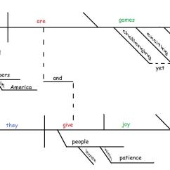 Sentence Diagramming Software Car Stereo Installation Diagram On The Joy Of Gently Hew Stone