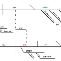 Diagram My Sentences Voltmeter Wiring On The Joy Of Sentence Diagramming Gently Hew Stone