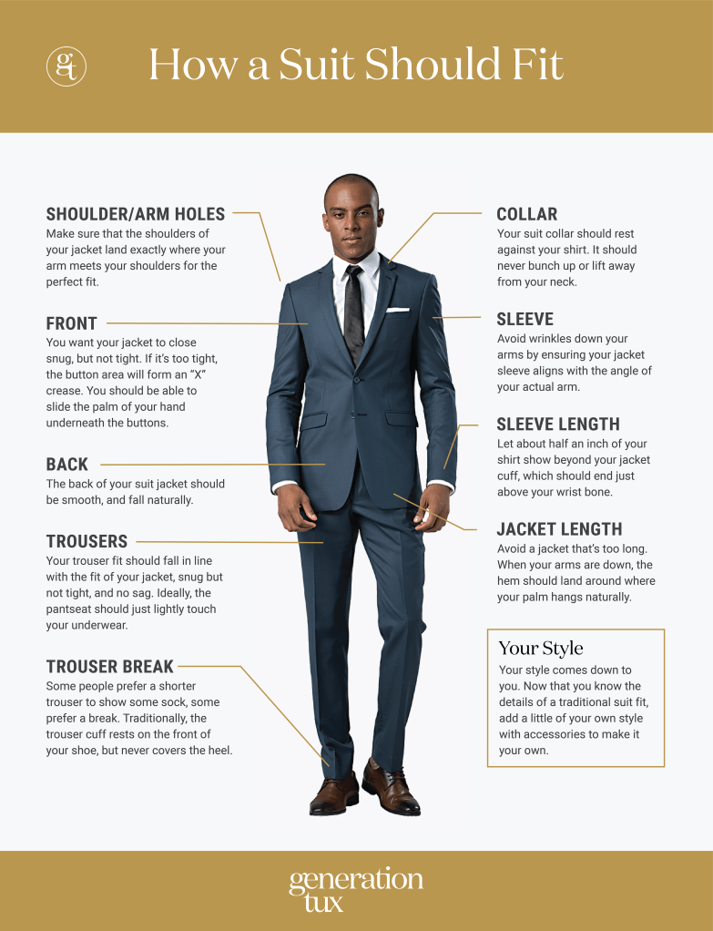 How Should A Suit or Tuxedo Fit Infographic