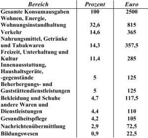 Ausgaben der Deutschen
