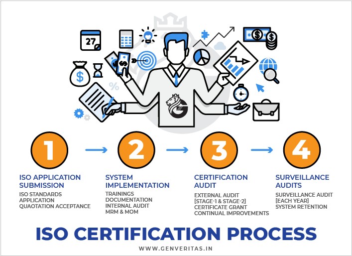 ISO Certification Process in Gambia