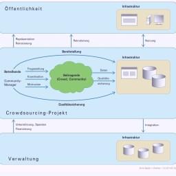 Chancen und Risiken von Crowdsourcing für die öffentliche Verwaltung
