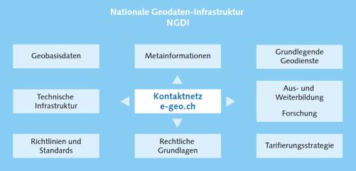 e-geo.ch und die NGDI. Bildquelle: e-geo.ch