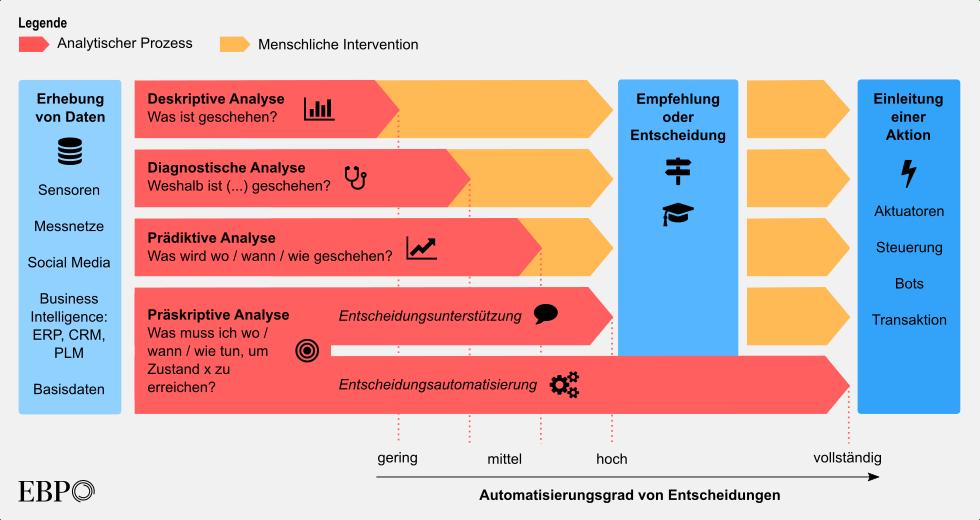 Die vier Analytiklevels smarter Systeme, nach Gartner (CC-BY-NC www.ebp.ch)