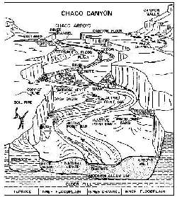 The Rio Puerco Arroyo Cycle & the History of Landscape Changes