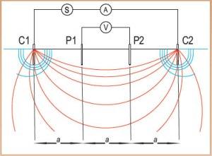 Jasa Soil Resistivity Test - Konfigurasi Wenner