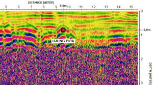 Interpretasi GPR Georadar