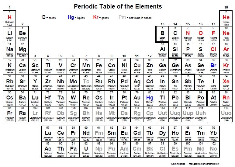 List Of Chemistry Mnemonics Periodic Table Pdf Uniasarti Suliopa