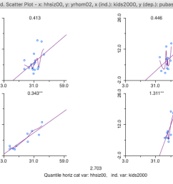lowess smooth of the conditional scatter plot [ 1390 x 962 Pixel ]