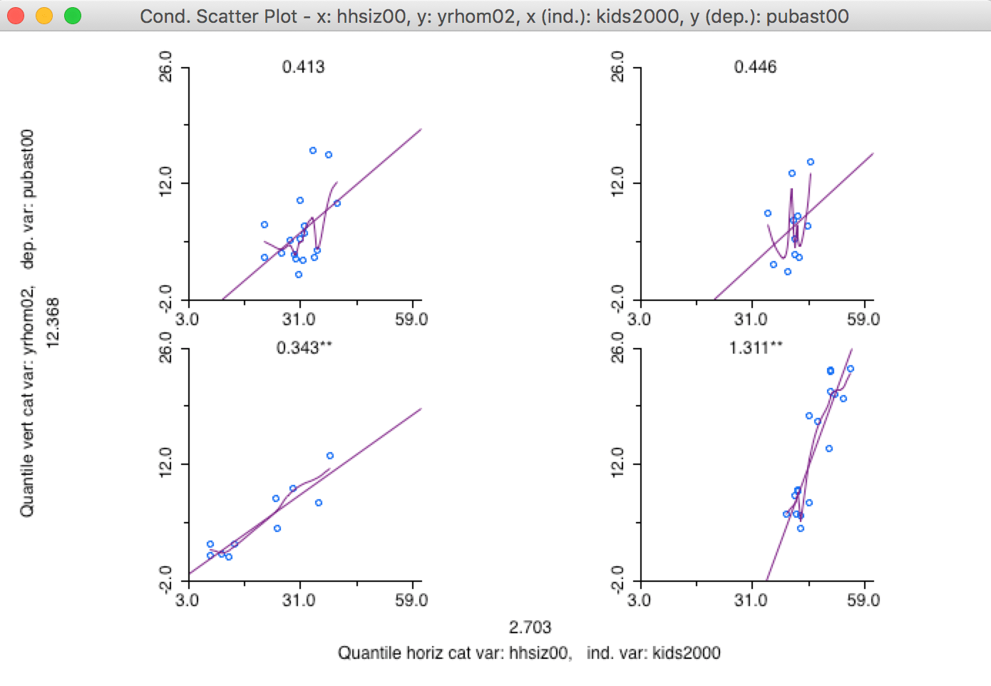 hight resolution of lowess smooth of the conditional scatter plot