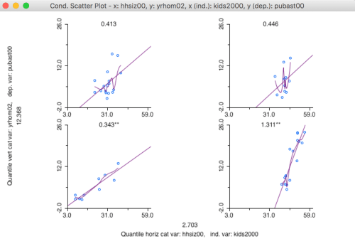 small resolution of lowess smooth of the conditional scatter plot