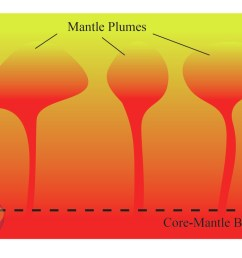 during 1980 s in this context geochemists broke through new developments using helium isotope studies and started to advocate the origin of mantle plumes  [ 1100 x 739 Pixel ]