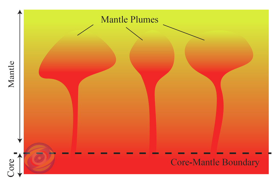 hight resolution of during 1980 s in this context geochemists broke through new developments using helium isotope studies and started to advocate the origin of mantle plumes