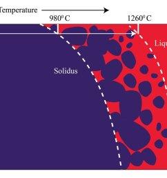 figure 1 schematic diagram of solidus an liquidus temperature of a rock dark blue color indicates solid rock red color indicates molten rock  [ 1100 x 779 Pixel ]