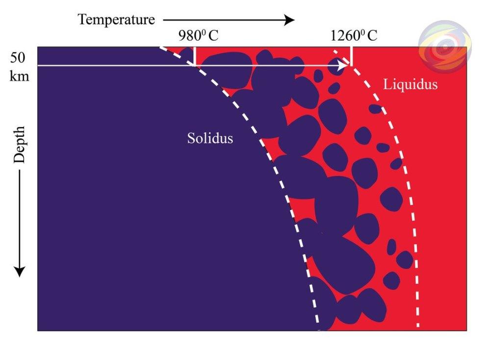medium resolution of figure 1 schematic diagram of solidus an liquidus temperature of a rock dark blue color indicates solid rock red color indicates molten rock