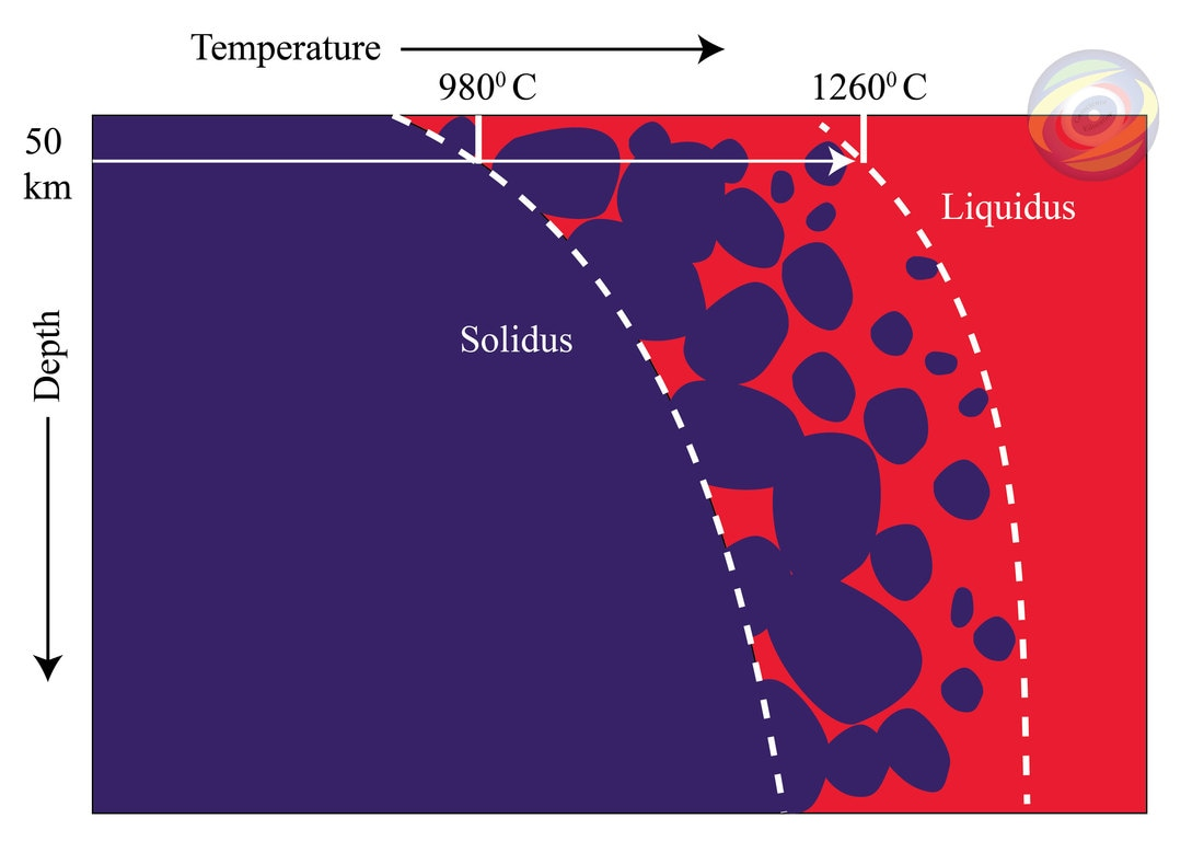 hight resolution of figure 1 schematic diagram of solidus an liquidus temperature of a rock dark blue color indicates solid rock red color indicates molten rock