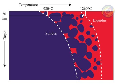 small resolution of figure 1 schematic diagram of solidus an liquidus temperature of a rock dark blue color indicates solid rock red color indicates molten rock
