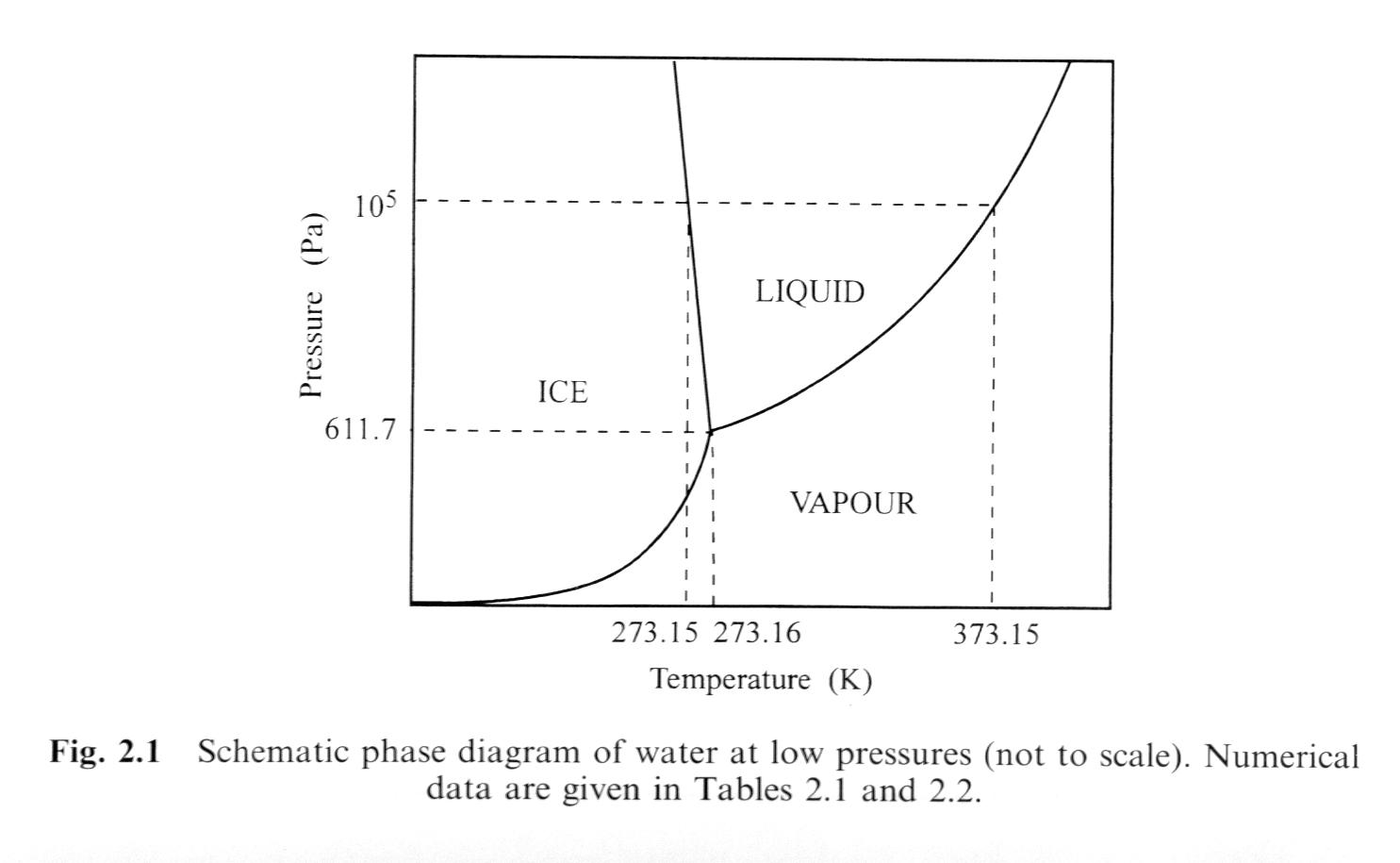 phase change of water diagram deutz 2016 wiring course notes for glaciology geol 4888 5888