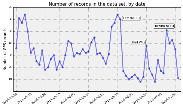 matplotlib-line-records-by-day