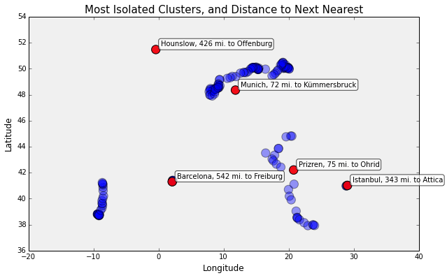matplotlib-most-isolated-clusters