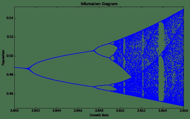 Logistic map bifurcation diagram revealing fractal structure