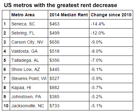 Least expensive cities in the United States: the US metro areas with the fastest decreasing rents