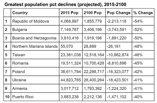 Countries with the greatest projected population declines 2015-2100