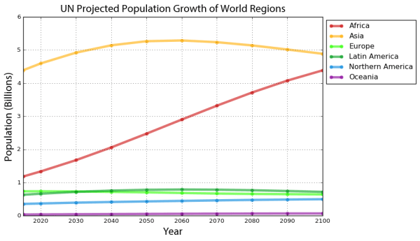 UN world population projections data: Africa, Asia, Australia, Europe, North America, South America, Latin America