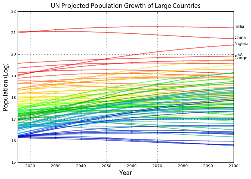 population projections by country The countries forecast population numbers do reflect birth/deaths but also migratory movements many countries are going to increase their gross population due to immigration while their native population may shrink.